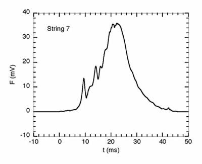 String friction graph