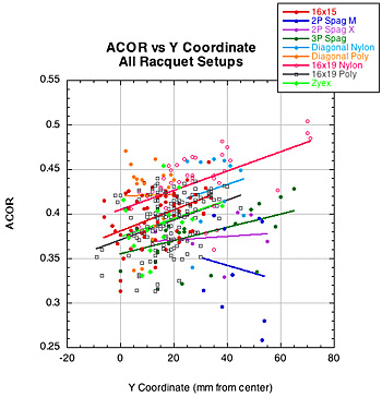 ACOR vs Y coordinate.