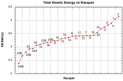 Kinetic energy (KE) vs setup.