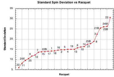 Standard deviation on spin vs setup.