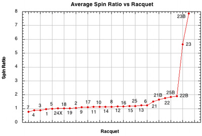Spin ratio (S) vs setup.