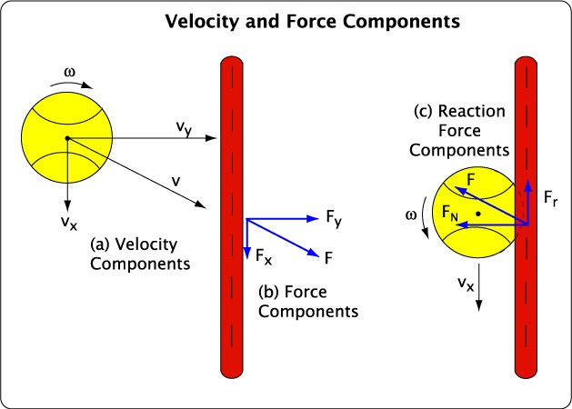 Horizontal and perpendicular velocity and force components.