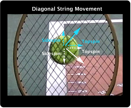 Diagonal pattern string movement.