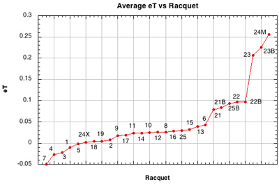 Tantential coefficient of restitution (eT) vs setup.