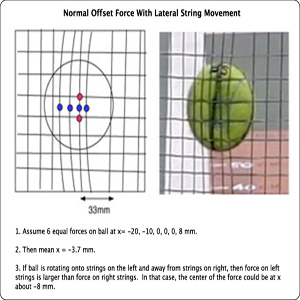 Normal force offset with string movement.