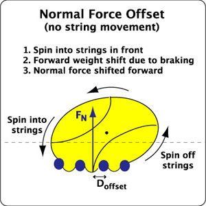 Normal force offset without string movement.