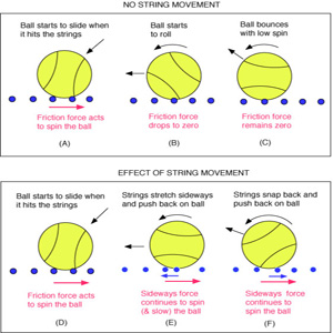 String movement and snap-back increases spin.