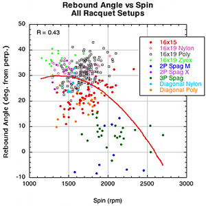 Rebound angle vs Spin for all racquet setups.