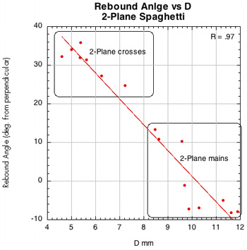 Spin vs D-offset for 2 plane spaghetti.