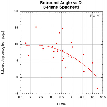 Rebound angle vs D-offset for 3-plane spaghetti.