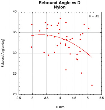 Rebound Angle vs D-offset for nylon