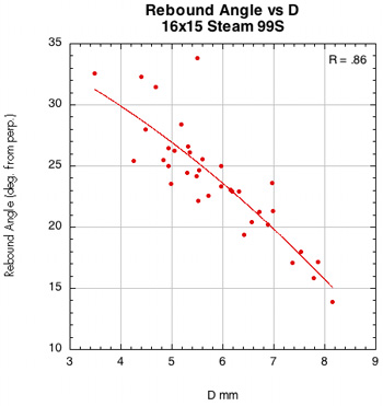 Rebound angle vs D-offset for Steam 99S.