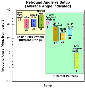 Average rebound angle results by material and pattern.