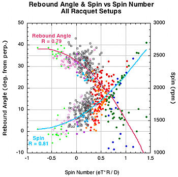 Rebound angle and Spin vs spin number for all racquet setups.