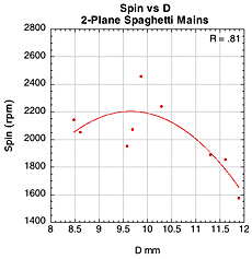 Spin vs D-offset for 2-plane spaghetti mains.