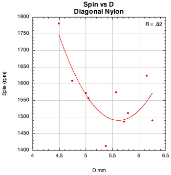 Spin vs D-offset for PowerAngle with nylon.