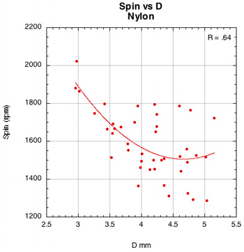 Spin vs D-offset for nylon
