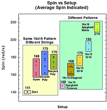 Average spin results by material and pattern.