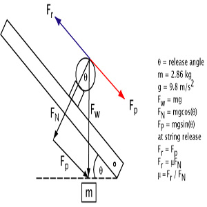 Calculations for determining string-to-ball coefficient of friction.