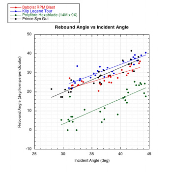 rebound angle vs incident angle
