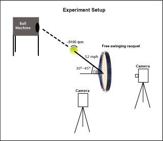 illustration of experimental setup