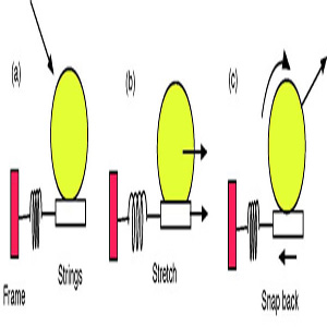 illustration of the snap-back model of spin generation