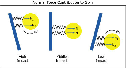 Spin due to normal force depending on impact location.