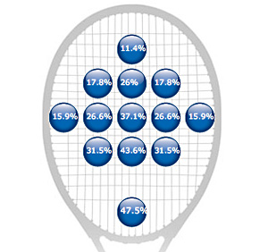 Power potential at racquet impact locations.