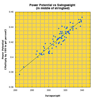 Graph: power potential vs swingweight.