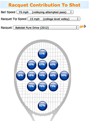 Tool that calculates the percentage of racquet contribution to the shot.