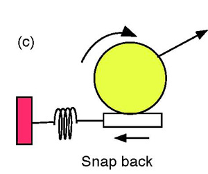string snap-back model of spin production.