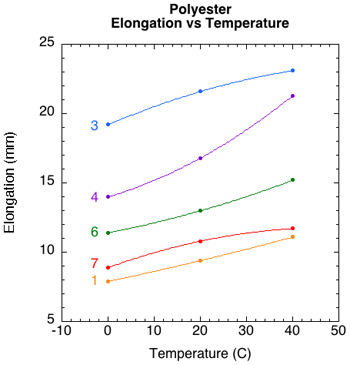 Summary of elongation by temperature for each polyester string.