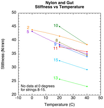 Summary of Stiffness temperature for each nylon string.