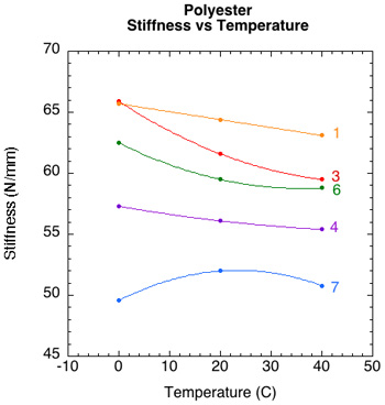 Summary of Stiffness by temperature for each polyester string.
