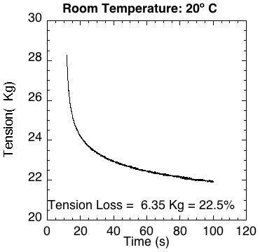 Typical graph of tension loss for heating string prior to tensioning.