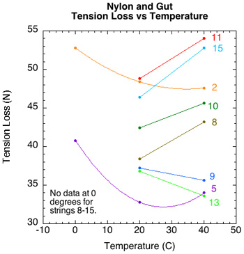 Summary of tension loss temperature for each nylon string.