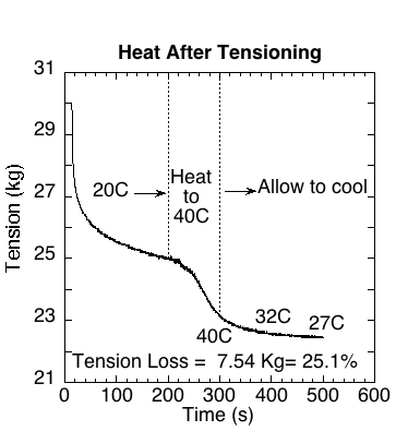 Typical graph of tension loss during heating of string after tensioning.
