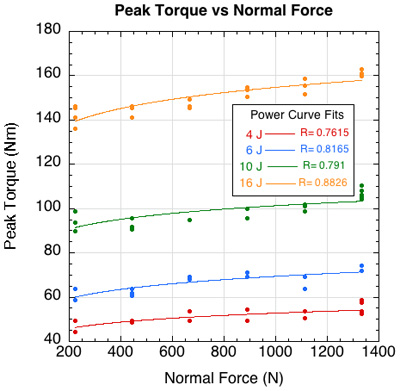 Graph of peak torque vs normal force.
