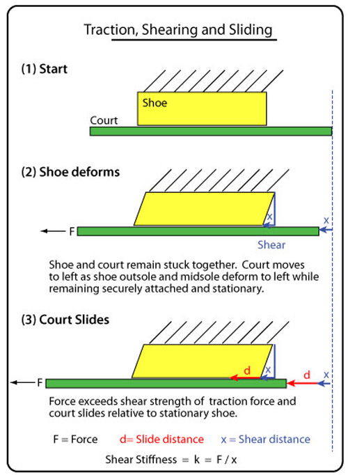 Illustration of how shoe sole first deforms and then the court slides.
