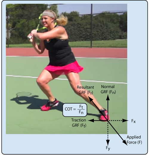 Traction forces for tennis.