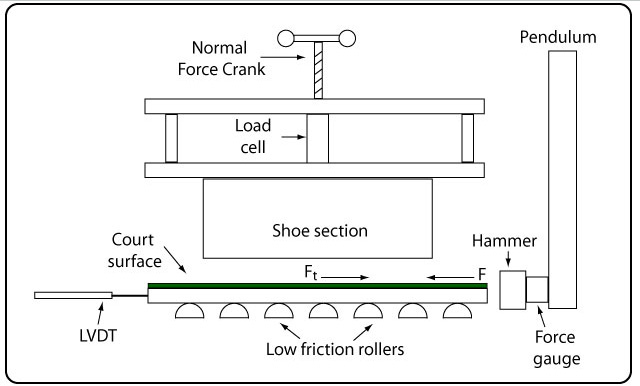 Translation traction apparatus schematic.