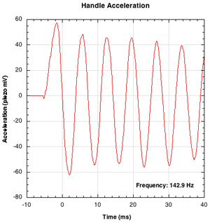 Sample tennis racquet vibration frequency graph.